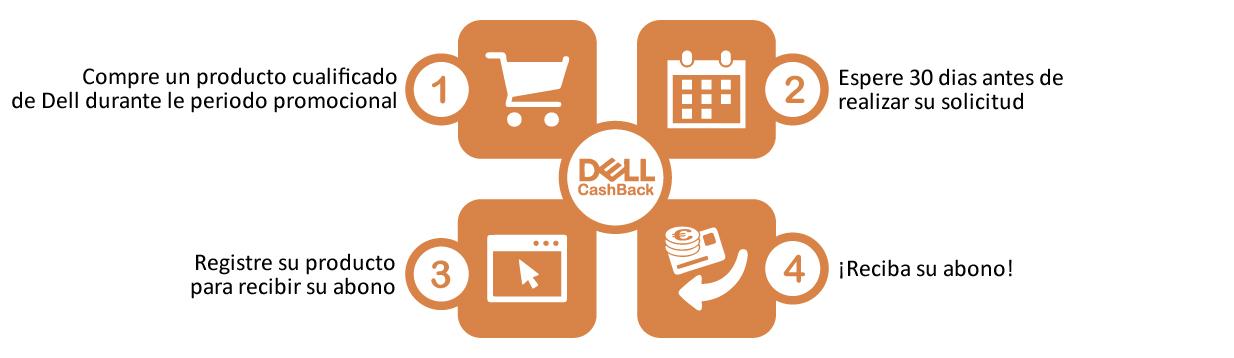 Dell Cashback