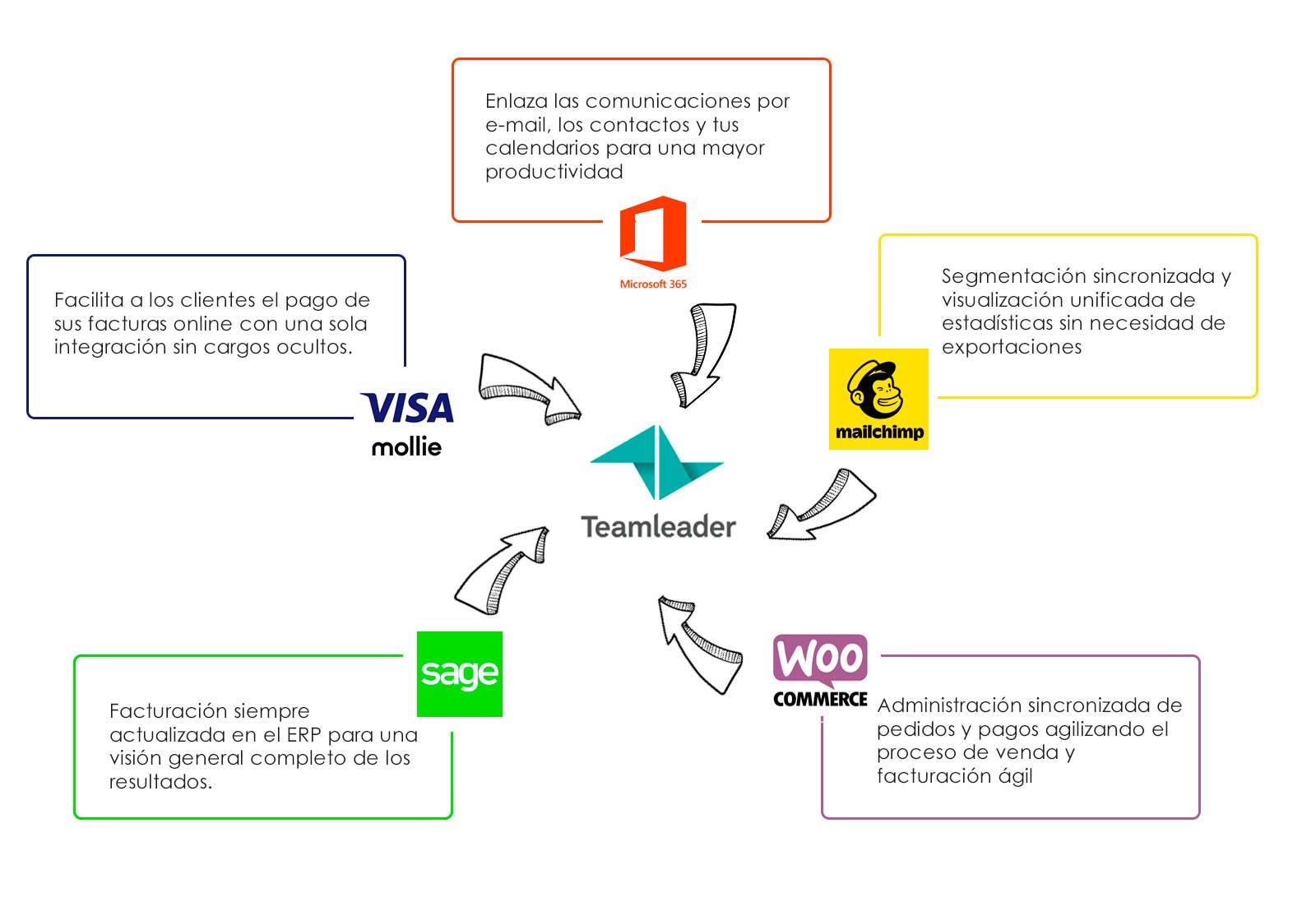 infografia integraciones teamleader